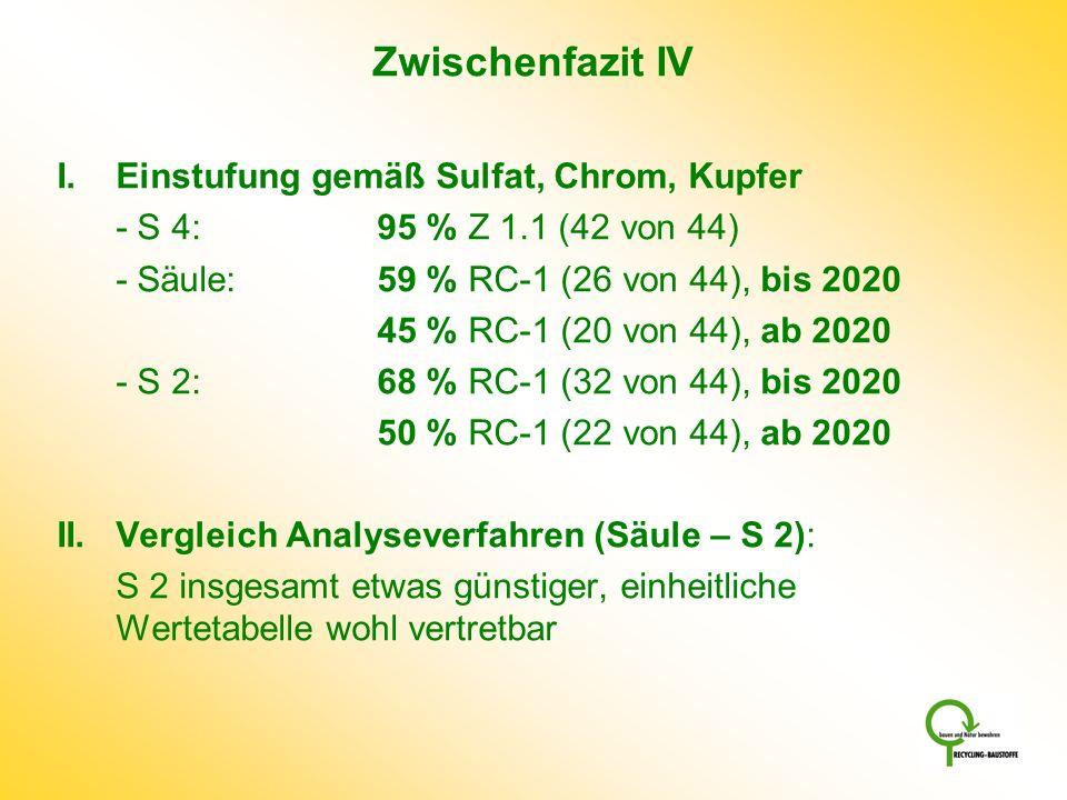 Zwischenfazit IV I.Einstufung gemäß Sulfat, Chrom, Kupfer - S 4: 95 % Z 1.1 (42 von 44) - Säule: 59 % RC-1 (26 von 44), bis 2020 45 % RC-1 (20 von 44)