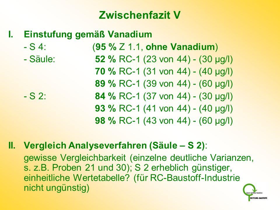 Zwischenfazit V I.Einstufung gemäß Vanadium - S 4: (95 % Z 1.1, ohne Vanadium) - Säule: 52 % RC-1 (23 von 44) - (30 µg/l) 70 % RC-1 (31 von 44) - (40