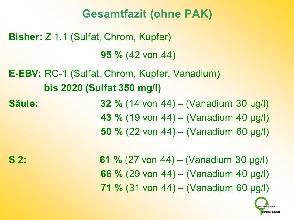Gesamtfazit (ohne PAK) Bisher: Z 1.1 (Sulfat, Chrom, Kupfer) 95 % (42 von 44) E-EBV: RC-1 (Sulfat, Chrom, Kupfer, Vanadium) bis 2020 (Sulfat 350 mg/l)
