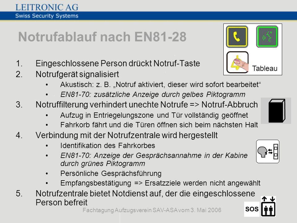 Fachtagung Aufzugsverein SAV-ASA vom 3. Mai 2006 Notrufablauf nach EN81-28 1.Eingeschlossene Person drückt Notruf-Taste 2.Notrufgerät signalisiert Aku