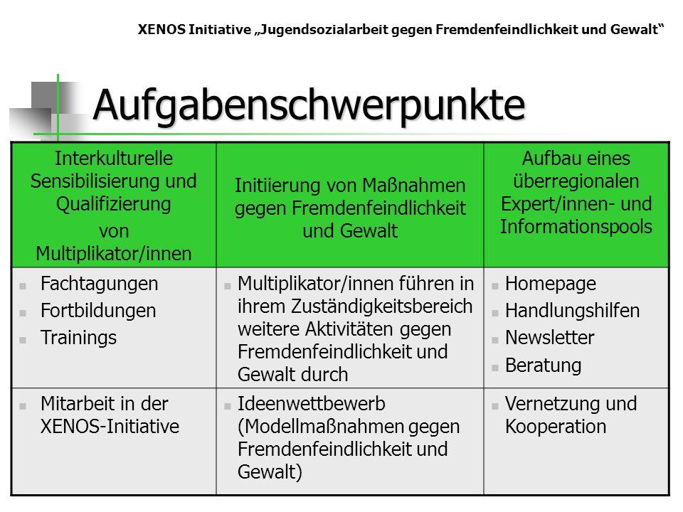Aufgabenschwerpunkte Interkulturelle Sensibilisierung und Qualifizierung von Multiplikator/innen Initiierung von Maßnahmen gegen Fremdenfeindlichkeit