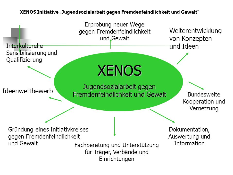 XENOS Initiative Jugendsozialarbeit gegen Fremdenfeindlichkeit und Gewalt Interkulturelle Sensibilisierung und Qualifizierung XENOS Jugendsozialarbeit