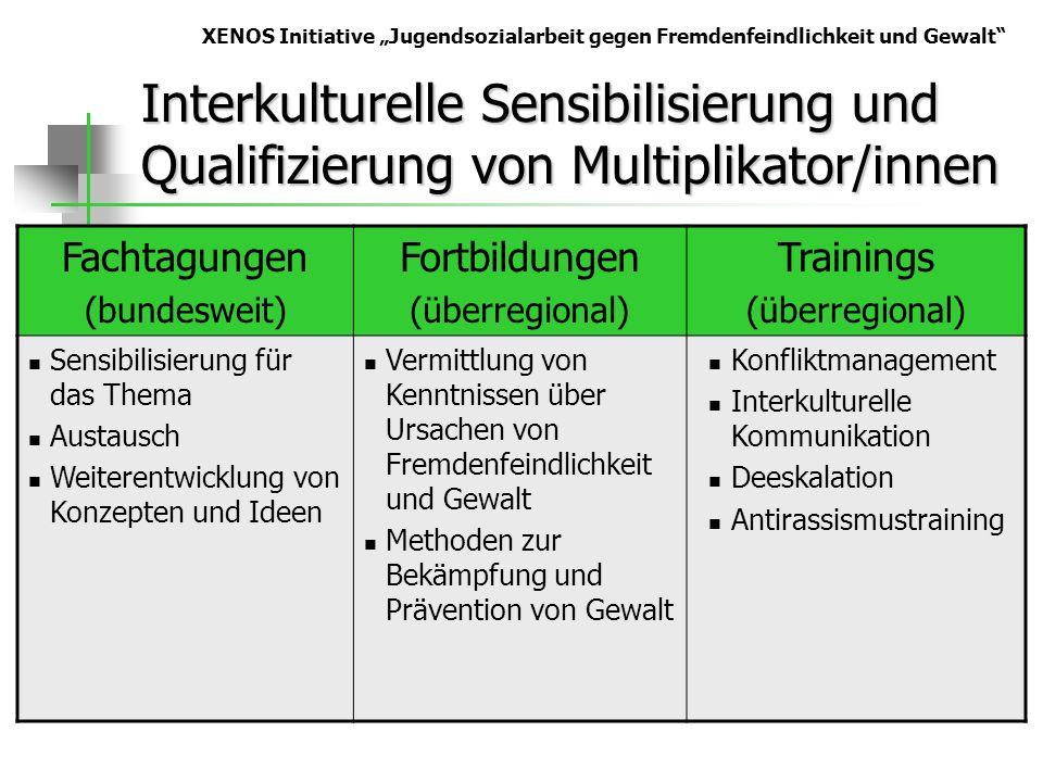 Interkulturelle Sensibilisierung und Qualifizierung von Multiplikator/innen Fachtagungen (bundesweit) Fortbildungen (überregional) Trainings (überregi