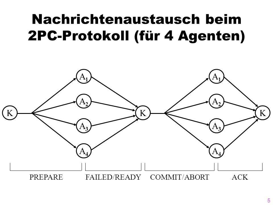 6 Ablauf der EOT-Behandlung beim 2PC-Protokoll PREPARE K schickt allen Agenten eine PREPARE-Nachricht, um herauszufinden, ob sie Transaktionen festschreiben können PREPARE jeder Agent A i empfängt PREPARE-Nachricht und schickt eine von zwei möglichen Nachrichten an K: READY COMMIT FAILED ABORT hat K von allen n Agenten A 1,...,A n ein READY erhalten, kann K ein COMMIT an alle Agenten schicken mit der Aufforderung, die Änderungen von T lokal festzuschreiben; antwortet einer der Agenten mit FAILED od.