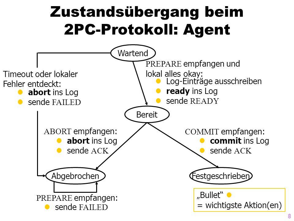 8 Zustandsübergang beim 2PC-Protokoll: Agent Wartend Bereit AbgebrochenFestgeschrieben COMMIT empfangen: commit ins Log sende ACK ABORT empfangen: abo