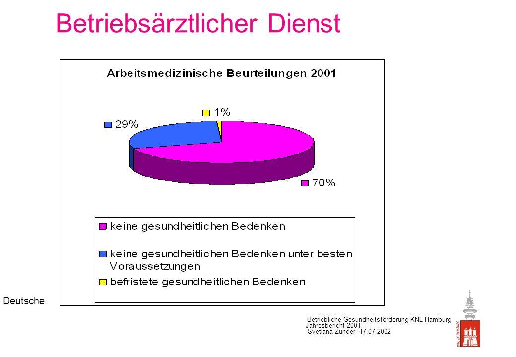 Deutsche Betriebliche Gesundheitsförderung KNL Hamburg Jahresbericht 2001 Svetlana Zunder 17.07.2002 Regionaler Arbeitsschutz-Service: Arbeits- und Betriebsstättenbegehungen