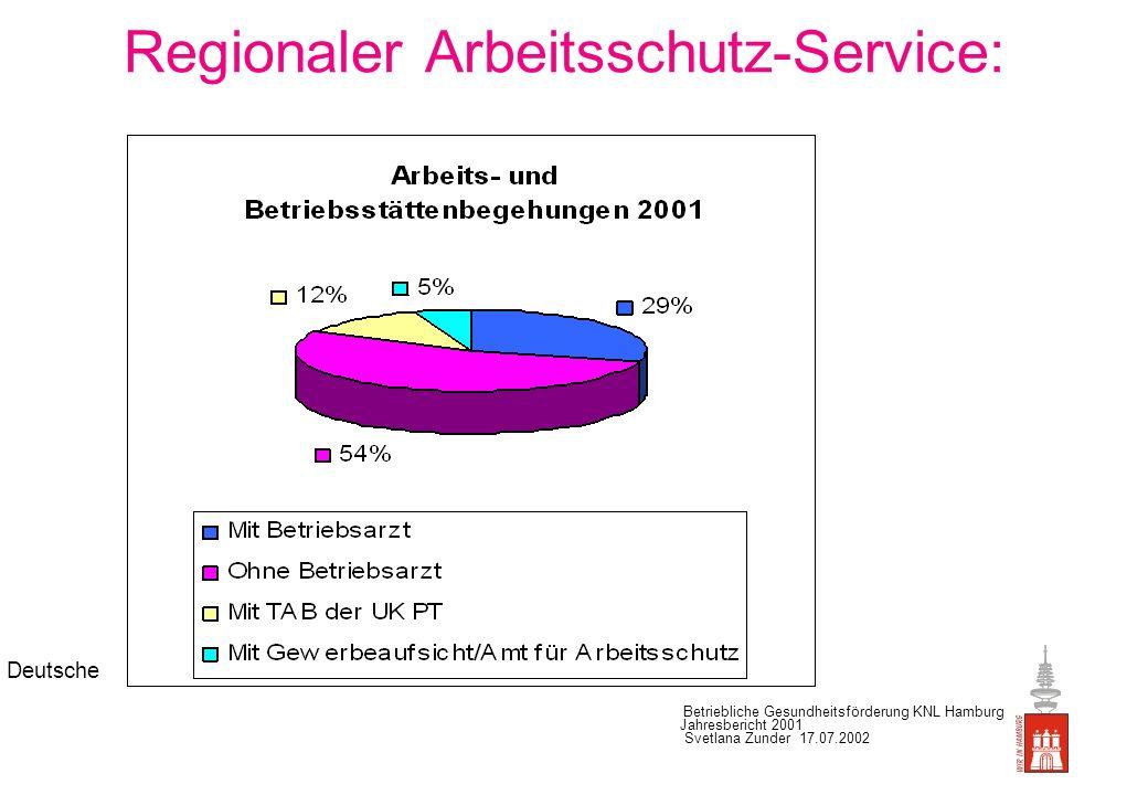 Deutsche Betriebliche Gesundheitsförderung KNL Hamburg Jahresbericht 2001 Svetlana Zunder 17.07.2002 Regionaler Arbeitsschutz-Service Beratungsschwerpunkte: