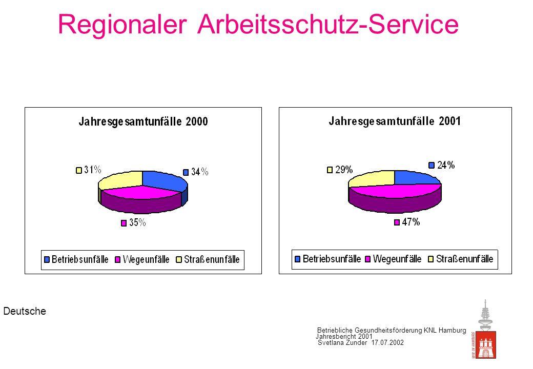 Deutsche Betriebliche Gesundheitsförderung KNL Hamburg Jahresbericht 2001 Svetlana Zunder 17.07.2002 Betriebliche Sozialberatung Aufgabenverteilung: