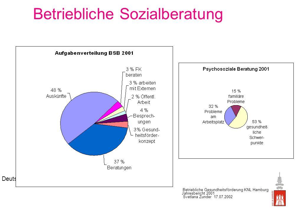 Deutsche Betriebliche Gesundheitsförderung KNL Hamburg Jahresbericht 2001 Svetlana Zunder 17.07.2002 Betriebliche Sozialberatung Beratungen 2001: