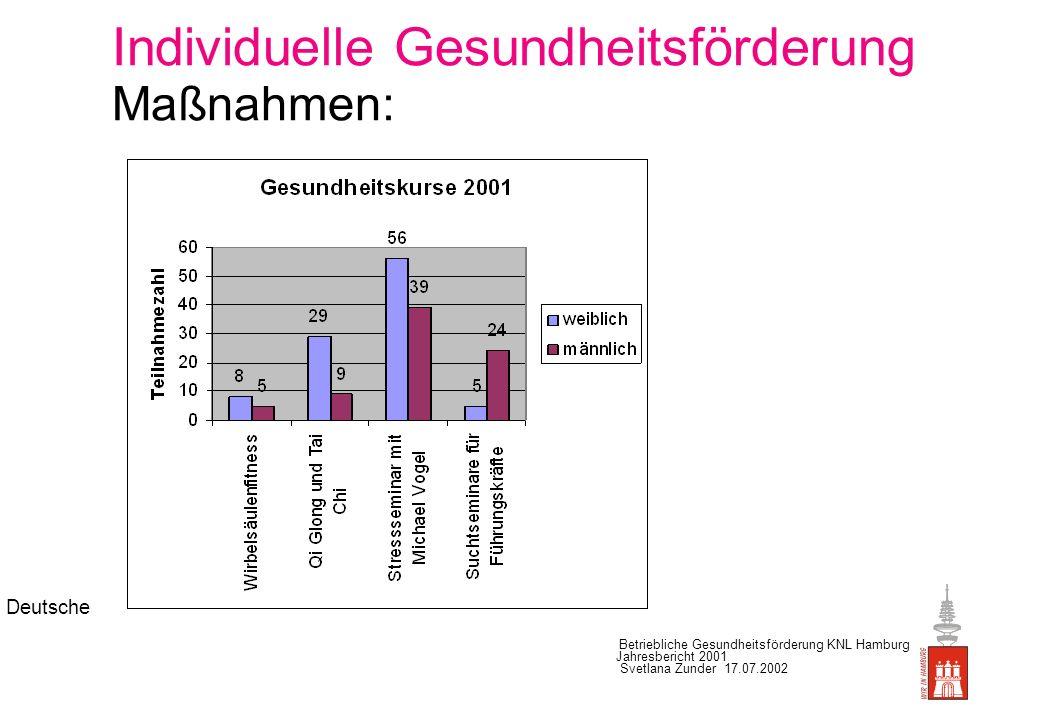 Deutsche Betriebliche Gesundheitsförderung KNL Hamburg Jahresbericht 2001 Svetlana Zunder 17.07.2002 Jahresbericht 2001 Betriebssportgemeinschaft DT AG Sparten Sportler/Innen Badminton...................................................6 Bowling......................................................12 Fußball.......................................................48 Kegeln.........................................................9 Leichtathletik...............................................4 Schwimmen..............................................
