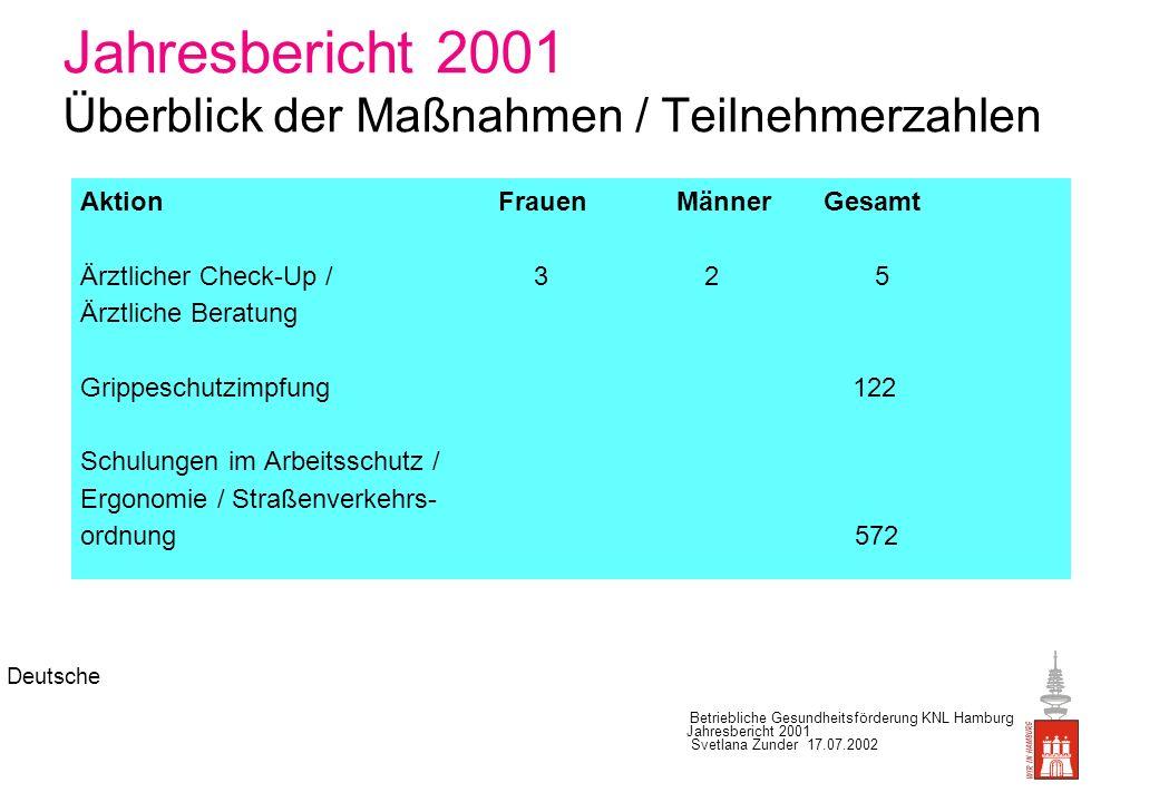 Deutsche Betriebliche Gesundheitsförderung KNL Hamburg Jahresbericht 2001 Svetlana Zunder 17.07.2002 Jahresbericht 2001 Überblick der Maßnahmen / Teil