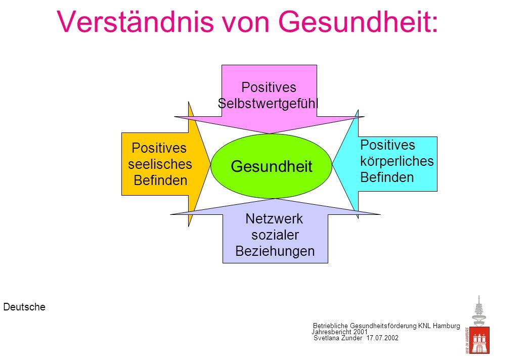 Deutsche Betriebliche Gesundheitsförderung KNL Hamburg Jahresbericht 2001 Svetlana Zunder 17.07.2002 Betriebliche Gesundheitsförderung Handlungsansatz: Verhältnis- orientiert Integrativ Verhaltens- orientiert