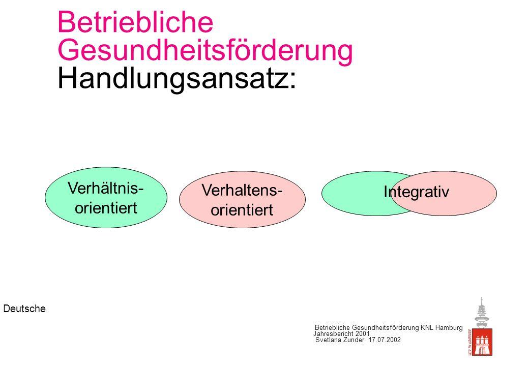 Deutsche Betriebliche Gesundheitsförderung KNL Hamburg Jahresbericht 2001 Svetlana Zunder 17.07.2002 Betriebliche Gesundheitsförderung Integrativer Ansatz