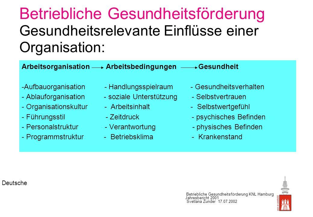 Deutsche Betriebliche Gesundheitsförderung KNL Hamburg Jahresbericht 2001 Svetlana Zunder 17.07.2002 Psychosoziale Belastungen im Dienstleistungssektor nach Geschlecht Hohe/sehr hohe Belastung ( Quelle: BKK 2001 ) In Prozent