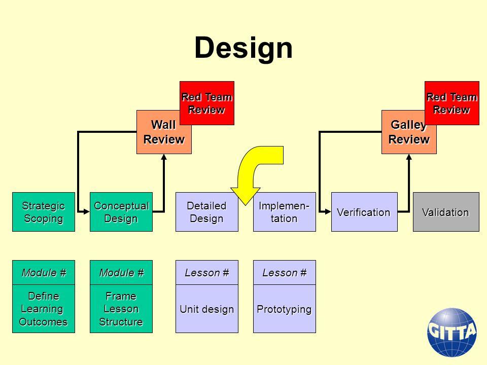 Design StrategicScopingDetailedDesignConceptualDesign Implemen- tation ValidationVerification Define Learning Outcomes Module # Frame Lesson Structure