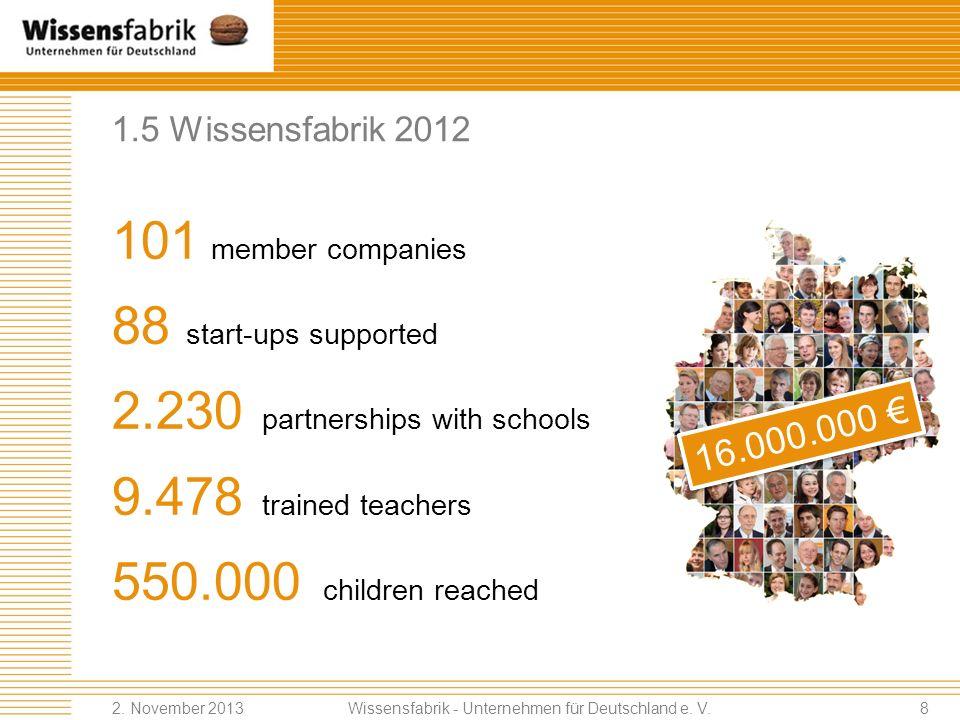 1.5 Wissensfabrik 2012 101 member companies 88 start-ups supported 2.230 partnerships with schools 9.478 trained teachers 550.000 children reached Wissensfabrik - Unternehmen für Deutschland e.