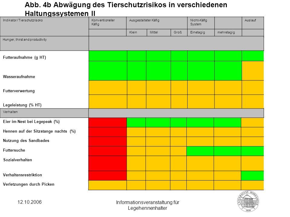 12.10.2006 Informationsveranstaltung für Legehennenhalter Abb. 4b Abwägung des Tierschutzrisikos in verschiedenen Haltungssystemen II Indikator / Tier