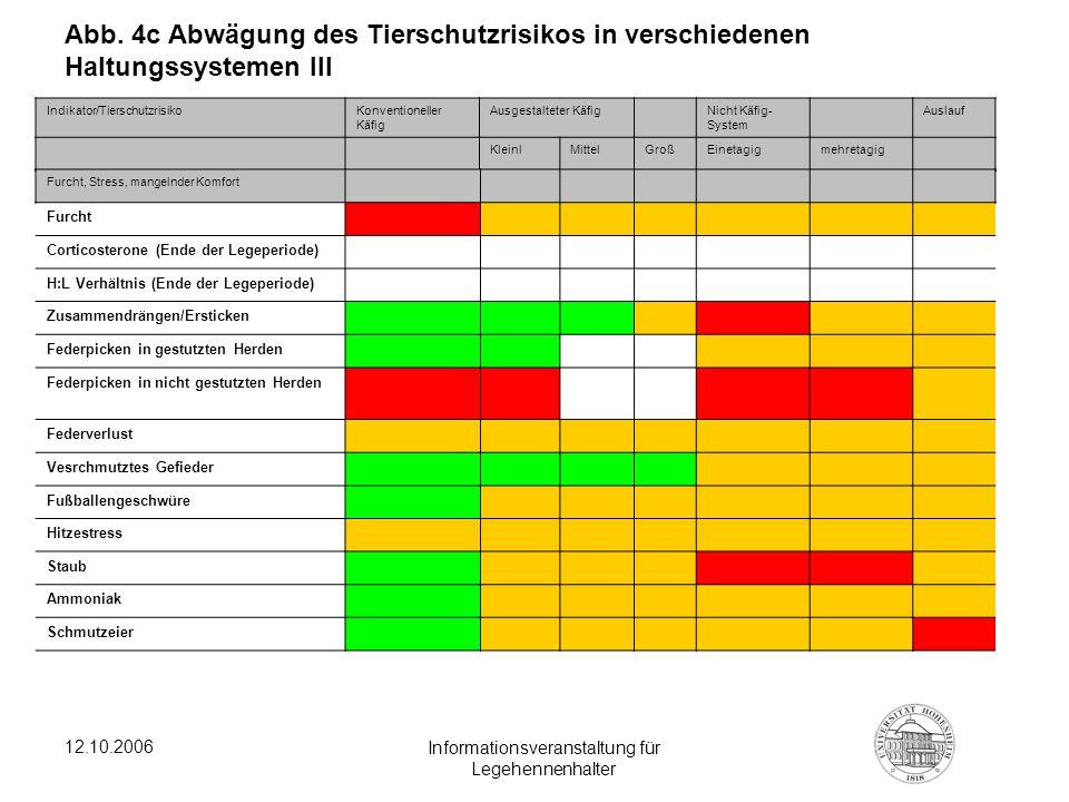 12.10.2006 Informationsveranstaltung für Legehennenhalter Abb. 4c Abwägung des Tierschutzrisikos in verschiedenen Haltungssystemen III Indikator/Tiers