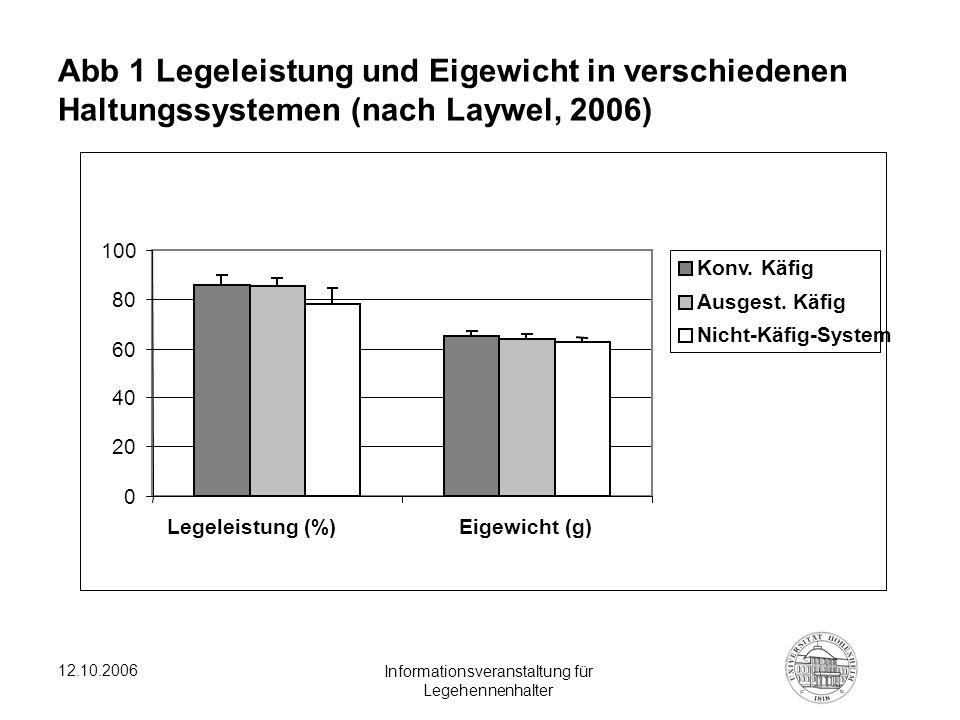 12.10.2006 Informationsveranstaltung für Legehennenhalter Abb 1 Legeleistung und Eigewicht in verschiedenen Haltungssystemen (nach Laywel, 2006) 0 20