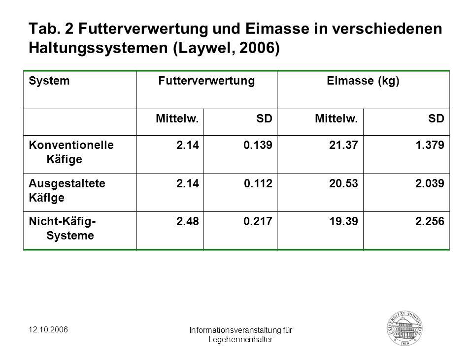 12.10.2006 Informationsveranstaltung für Legehennenhalter Tab. 2 Futterverwertung und Eimasse in verschiedenen Haltungssystemen (Laywel, 2006) SystemF