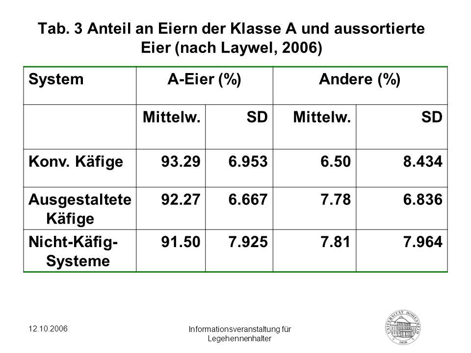 12.10.2006 Informationsveranstaltung für Legehennenhalter Tab. 3 Anteil an Eiern der Klasse A und aussortierte Eier (nach Laywel, 2006) SystemA-Eier (