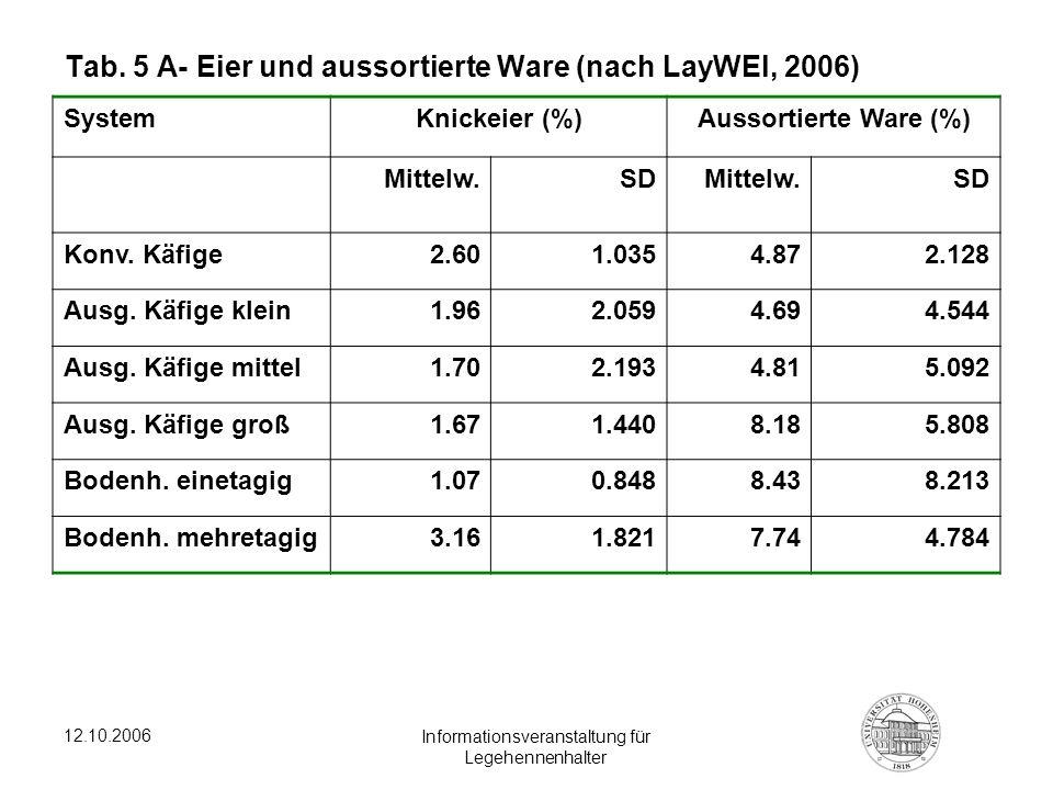 12.10.2006 Informationsveranstaltung für Legehennenhalter Tab. 5 A- Eier und aussortierte Ware (nach LayWEl, 2006) SystemKnickeier (%)Aussortierte War