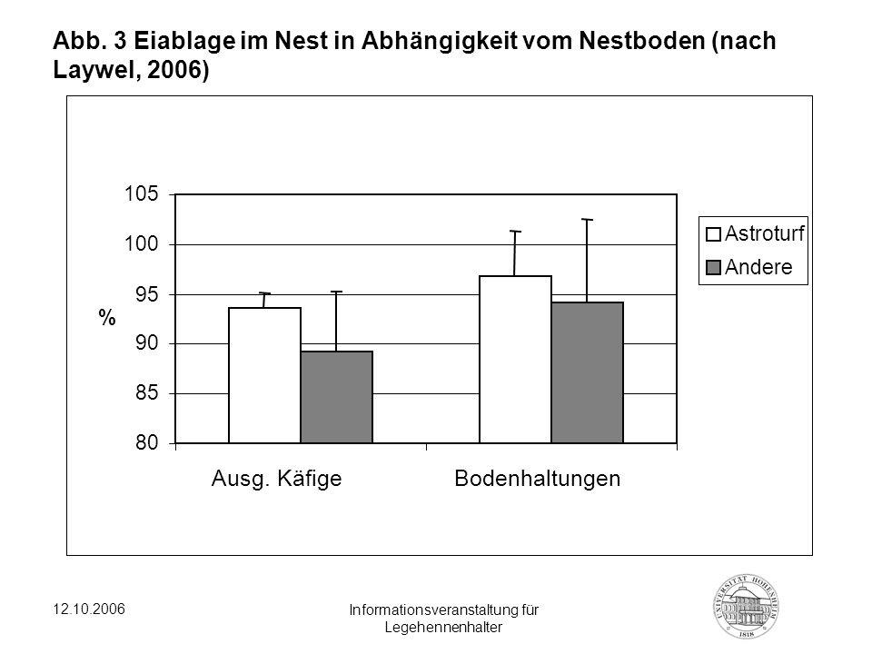 12.10.2006 Informationsveranstaltung für Legehennenhalter Abb. 3 Eiablage im Nest in Abhängigkeit vom Nestboden (nach Laywel, 2006) 80 85 90 95 100 10