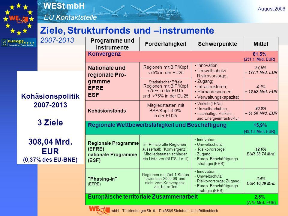 EU Kontaktstelle WESt mbH mbH – Tecklenburger Str. 8 – D 48565 Steinfurt – Udo Röllenblech Ziele, Strukturfonds und –instrumente 2007-2013 Kohäsionspo