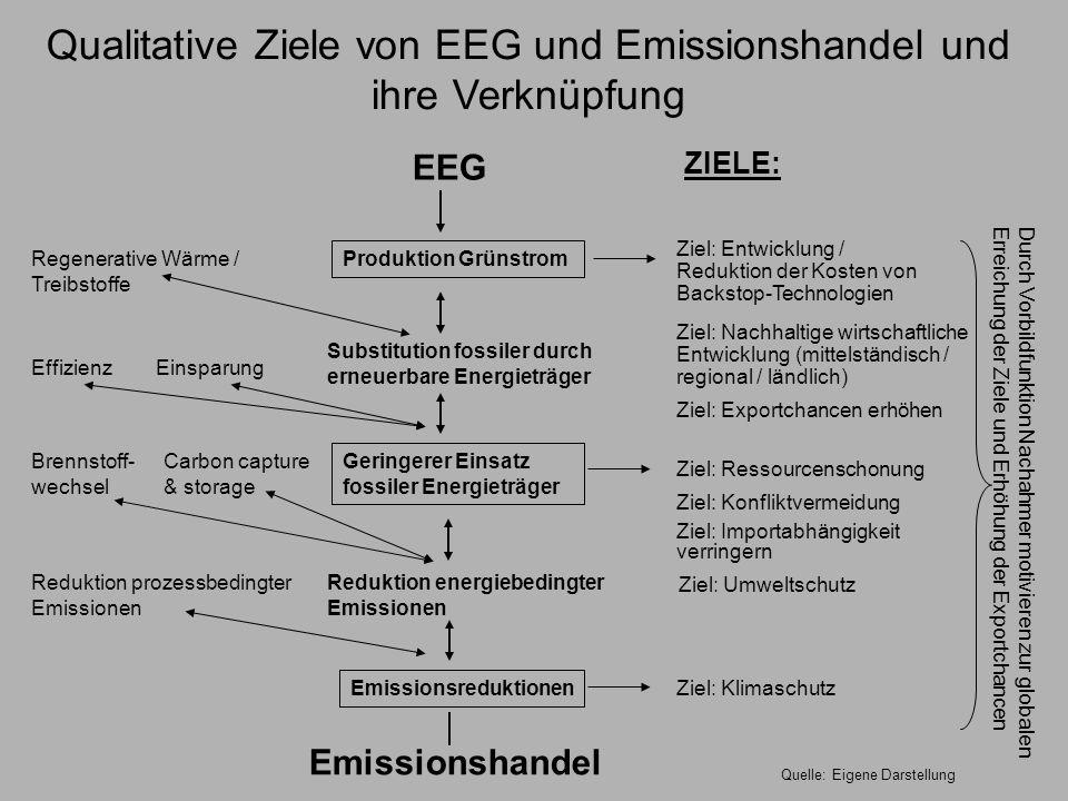 Qualitative Ziele von EEG und Emissionshandel und ihre Verknüpfung Emissionshandel Emissionsreduktionen Reduktion prozessbedingter Emissionen Reduktio