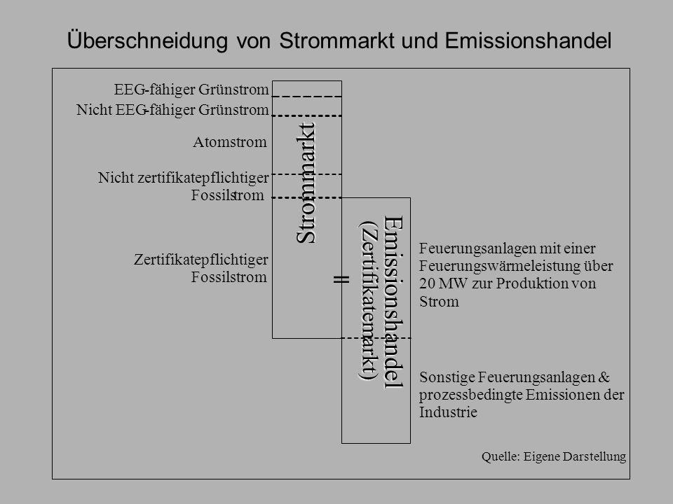 Wirkung des EEG auf den Emissionshandel I Grünstrom substituiert Fossilstrom und führt dadurch zu Emissionsreduktionen Grünstrom konkurriert als Emissionsreduktionsmaßnahme mit –Effizienzmaßnahmen –Einsparung –Carbon capture & storage –Brennstoffwechsel
