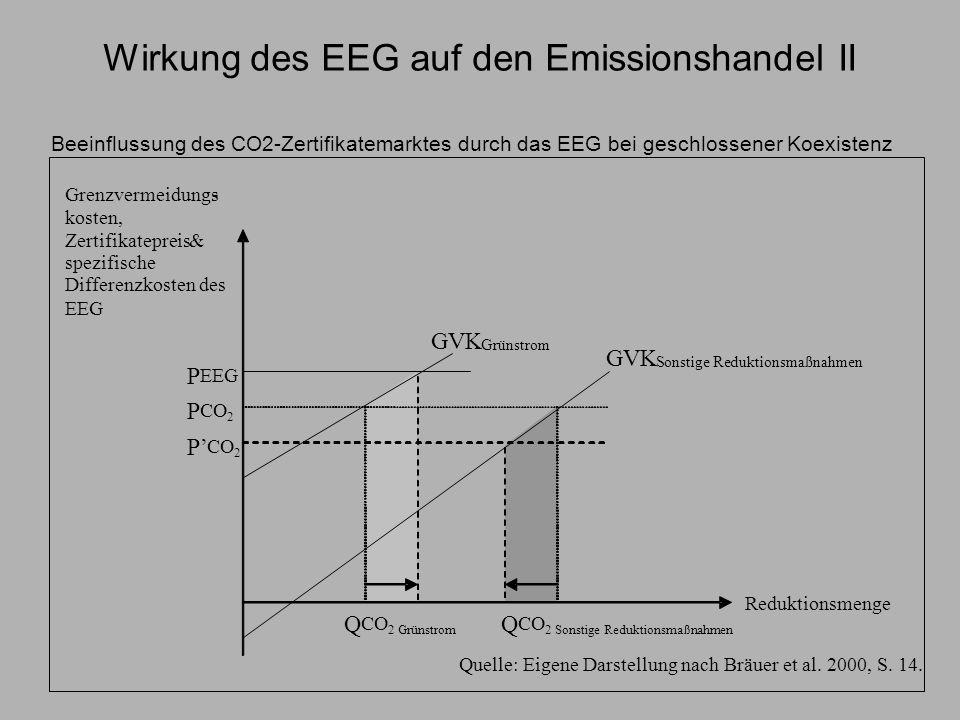 Wirkung des EEG auf den Emissionshandel III Zertifikatepreis reduziert sich Andere Emissionsreduktionsmaßnahmen werden aus dem Markt gedrängt Verteilungseffekte: Emissionsreduktionen werden über EEG-Umlage finanziert, nicht über Emissionshandel Emissionsreduktionen des EEG werden vom Emissionshandel absorbiert –D.h.