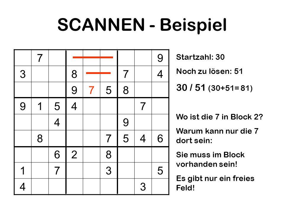 SCANNEN - Beispiel 79 3874 9758 91547 49 87546 628 1735 43 Startzahl: 30 Noch zu lösen: 51 30 / 51 (30+51= 81) Wo ist die 7 in Block 2? Warum kann nur