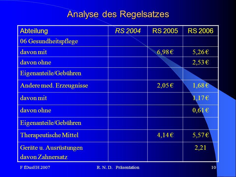 F fDusEH 2007R. N. D. Präsentation10 Analyse des Regelsatzes AbteilungRS 2004RS 2005RS 2006 06 Gesundheitspflege davon mit6,98 5,26 davon ohne2,53 Eig