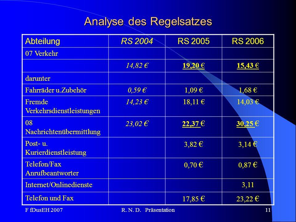 F fDusEH 2007R. N. D. Präsentation11 Analyse des Regelsatzes AbteilungRS 2004RS 2005RS 2006 07 Verkehr 14,82 19,20 15,43 darunter Fahrräder u.Zubehör0