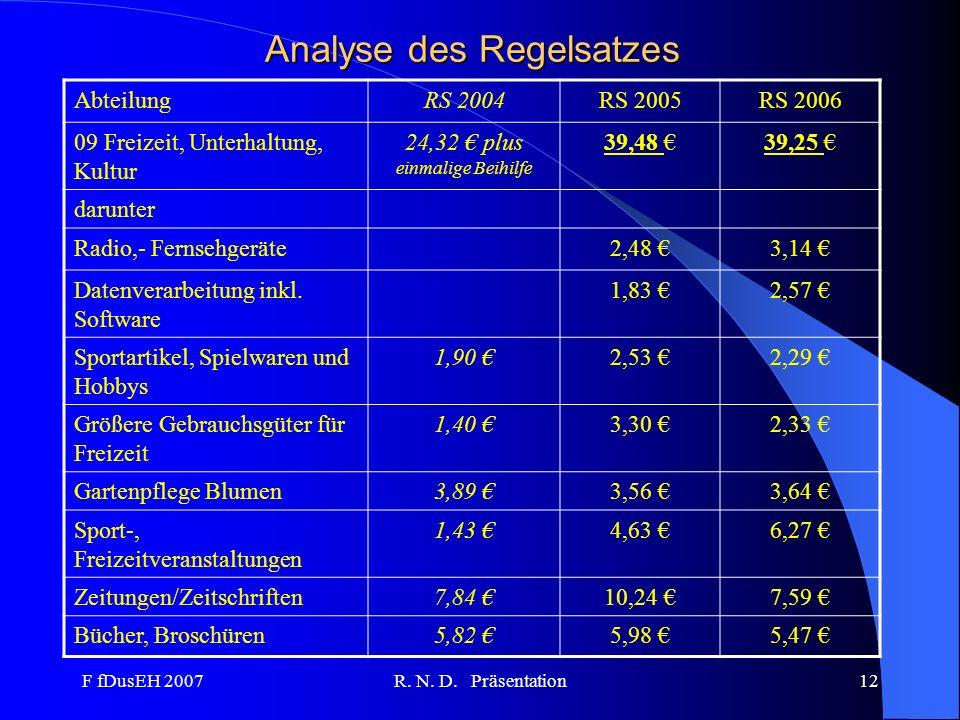 F fDusEH 2007R. N. D. Präsentation12 Analyse des Regelsatzes AbteilungRS 2004RS 2005RS 2006 09 Freizeit, Unterhaltung, Kultur 24,32 plus einmalige Bei
