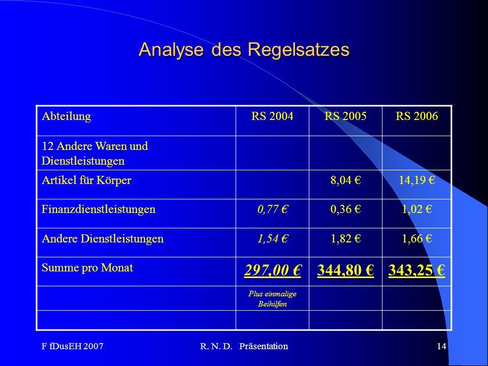 F fDusEH 2007R. N. D. Präsentation14 Analyse des Regelsatzes AbteilungRS 2004RS 2005RS 2006 12 Andere Waren und Dienstleistungen Artikel für Körper8,0