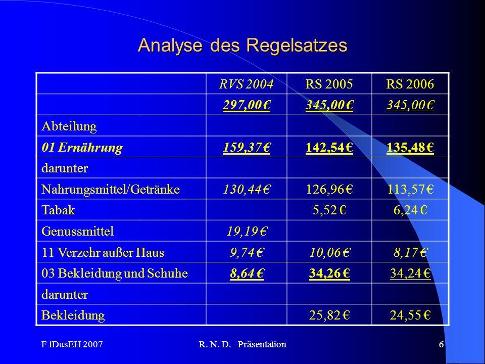 F fDusEH 2007R. N. D. Präsentation6 Analyse des Regelsatzes RVS 2004RS 2005RS 2006 297,00 345,00 Abteilung 01 Ernährung159,37 142,54 135,48 darunter N