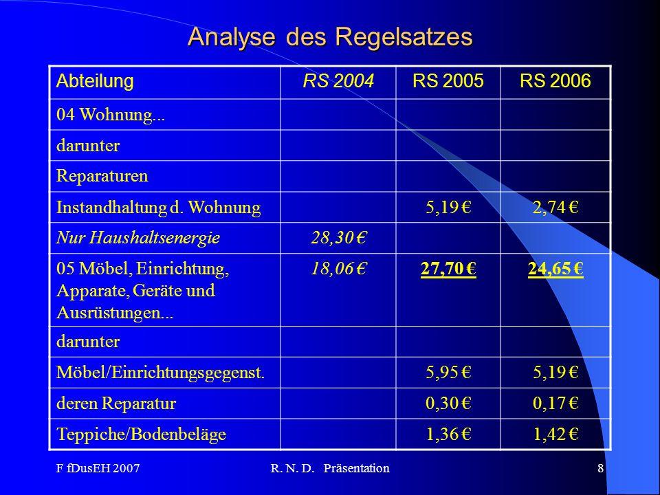 F fDusEH 2007R. N. D. Präsentation8 Analyse des Regelsatzes AbteilungRS 2004RS 2005RS 2006 04 Wohnung... darunter Reparaturen Instandhaltung d. Wohnun