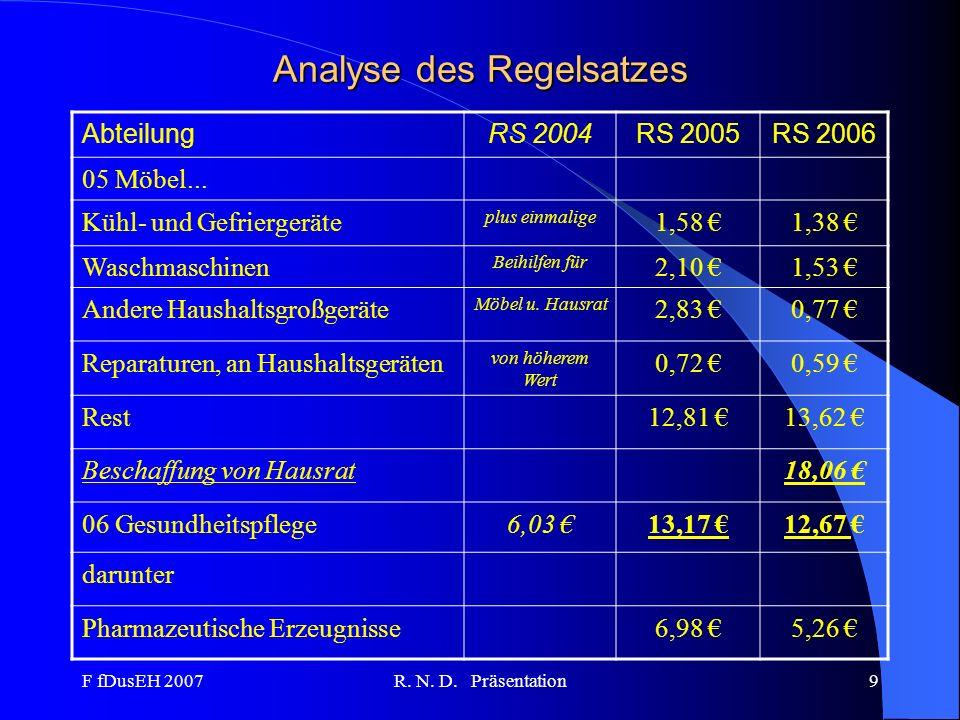 F fDusEH 2007R. N. D. Präsentation9 Analyse des Regelsatzes AbteilungRS 2004RS 2005RS 2006 05 Möbel... Kühl- und Gefriergeräte plus einmalige 1,58 1,3