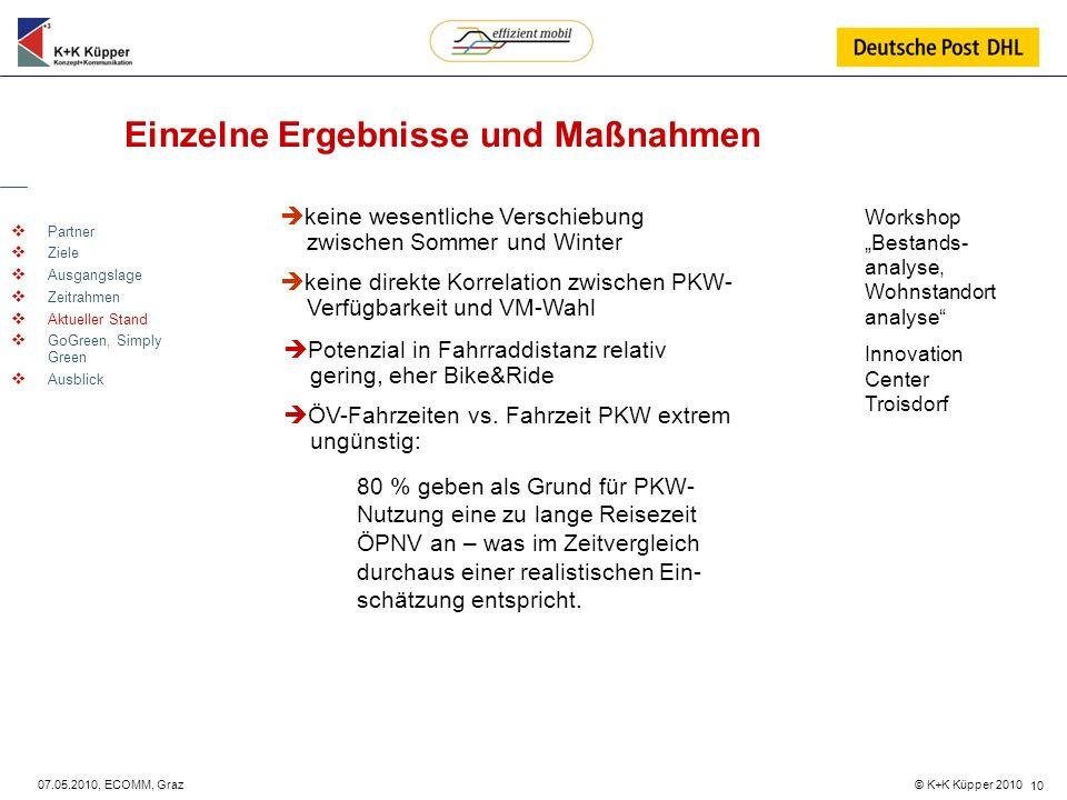 © K+K Küpper 2010 07.05.2010, ECOMM, Graz 10 Einzelne Ergebnisse und Maßnahmen Partner Ziele Ausgangslage Zeitrahmen Aktueller Stand GoGreen, Simply G