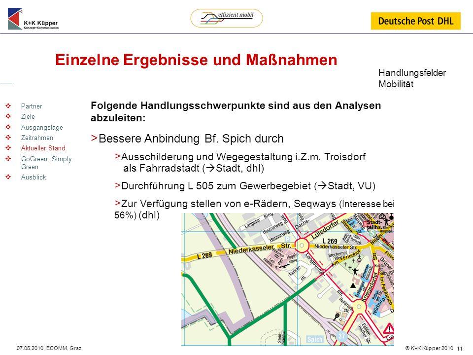 © K+K Küpper 2010 07.05.2010, ECOMM, Graz 11 Einzelne Ergebnisse und Maßnahmen Partner Ziele Ausgangslage Zeitrahmen Aktueller Stand GoGreen, Simply G