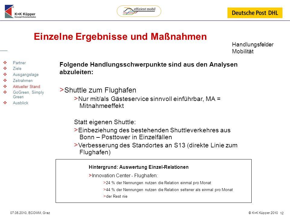 © K+K Küpper 2010 07.05.2010, ECOMM, Graz 12 Einzelne Ergebnisse und Maßnahmen Partner Ziele Ausgangslage Zeitrahmen Aktueller Stand GoGreen, Simply G