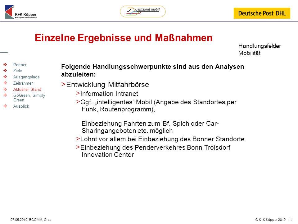 © K+K Küpper 2010 07.05.2010, ECOMM, Graz 13 Einzelne Ergebnisse und Maßnahmen Partner Ziele Ausgangslage Zeitrahmen Aktueller Stand GoGreen, Simply G