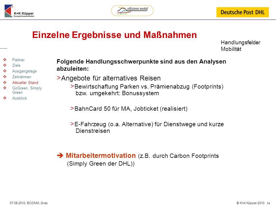 © K+K Küpper 2010 07.05.2010, ECOMM, Graz 14 Einzelne Ergebnisse und Maßnahmen Partner Ziele Ausgangslage Zeitrahmen Aktueller Stand GoGreen, Simply G