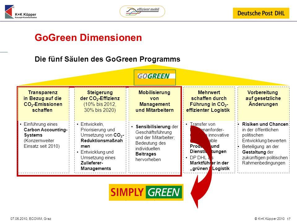 © K+K Küpper 2010 07.05.2010, ECOMM, Graz 17 GoGreen Dimensionen Die fünf Säulen des GoGreen Programms Transparenz in Bezug auf die CO 2 -Emissionen s