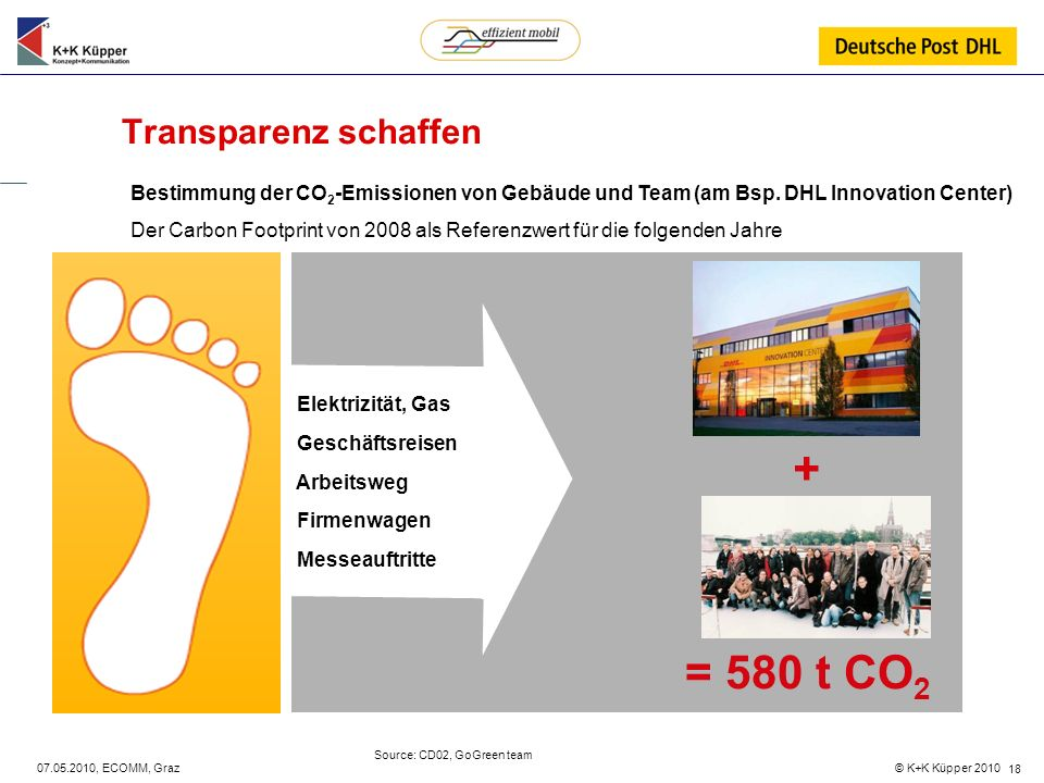 © K+K Küpper 2010 07.05.2010, ECOMM, Graz 18 Transparenz schaffen Bestimmung der CO 2 -Emissionen von Gebäude und Team (am Bsp. DHL Innovation Center)