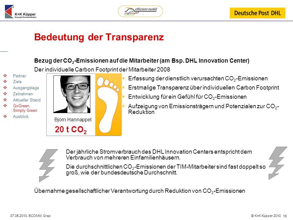 © K+K Küpper 2010 07.05.2010, ECOMM, Graz 19 Bedeutung der Transparenz Bezug der CO 2 -Emissionen auf die Mitarbeiter (am Bsp. DHL Innovation Center)