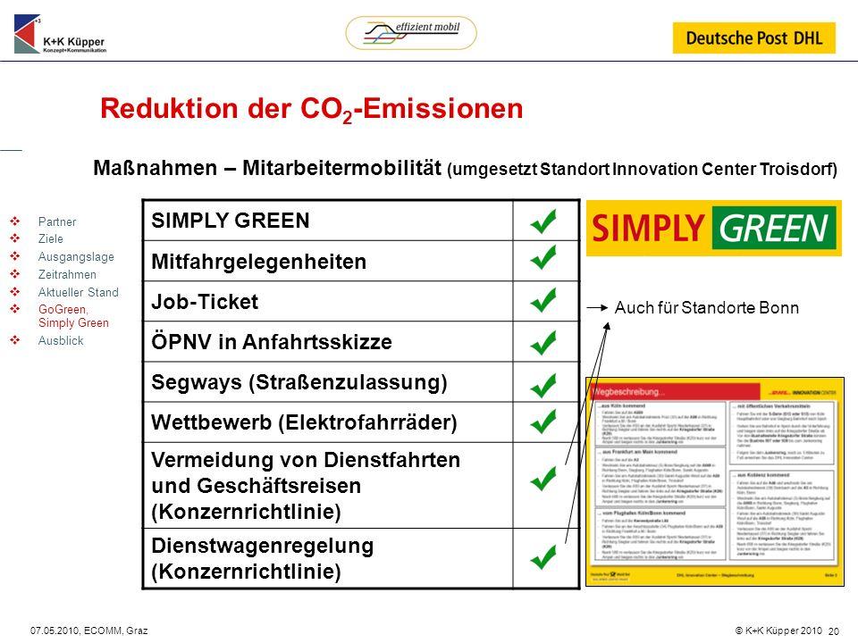 © K+K Küpper 2010 07.05.2010, ECOMM, Graz 20 Reduktion der CO 2 -Emissionen Maßnahmen – Mitarbeitermobilität (umgesetzt Standort Innovation Center Tro