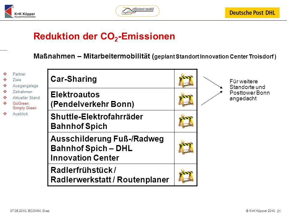 © K+K Küpper 2010 07.05.2010, ECOMM, Graz 21 Reduktion der CO 2 -Emissionen Maßnahmen – Mitarbeitermobilität ( geplant Standort Innovation Center Troi