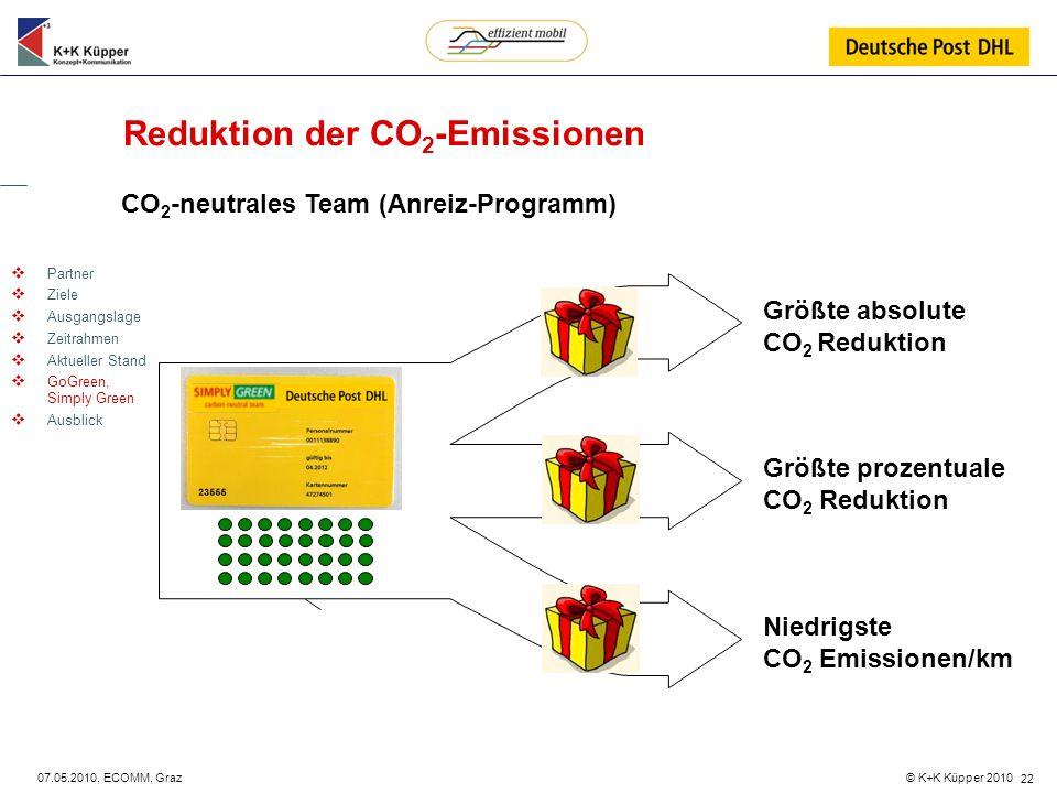 © K+K Küpper 2010 07.05.2010, ECOMM, Graz 22 Reduktion der CO 2 -Emissionen Partner Ziele Ausgangslage Zeitrahmen Aktueller Stand GoGreen, Simply Gree